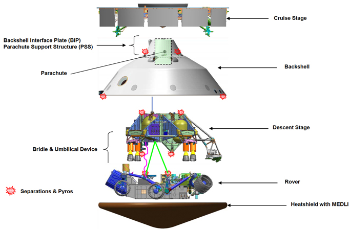 Figure 1 is a color diagram of the nested components of the MSL spacecraft. The topmost element is a grey bar designated the Cruise Stage. Below it is an inverted cone similar to a diving bell designated Backshell; the upper part of the cone holds the Backshell Interface Plate and the Parachute. The next element below is a complex assembly of struts and tanks labeled the Descent Stage, which includes the bridle and umbilical device. Next is a complex drawing including a chassis and wheels identified as the Rover. At the very bottom is a nose cone shaped Heatshield with MEDLI. Several points on the various elements have a small symbol representing Separations & Pyros.